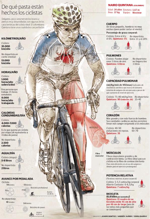 Infografía De Nairo Quintana - EfesiosFive