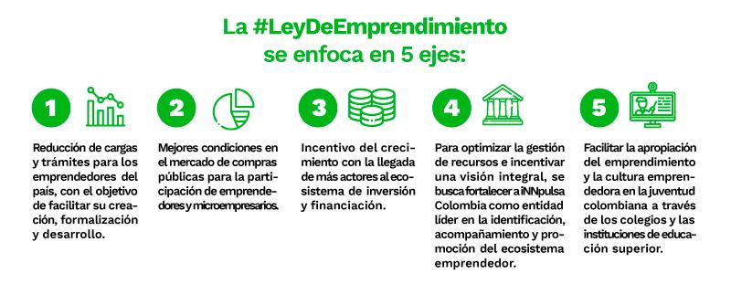 5 ejes Ley de Emprendimiento